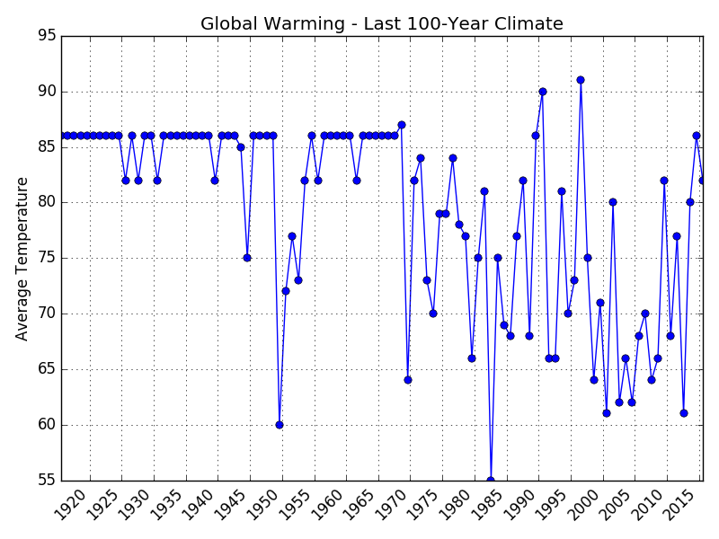 100-year-climate.png